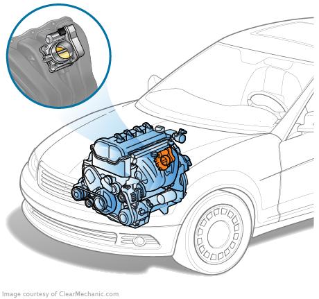 EPC light VW - Throttle body