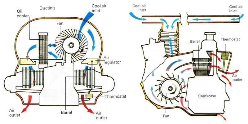 Working of the air-cooled vw Beetle engine