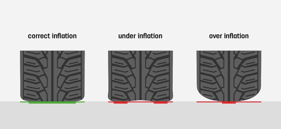 Low tire pressure is more dangerous compared to high tire pressure